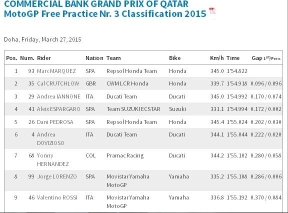 FP3 Motogp Qatar 2015