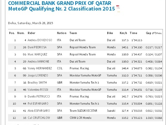 Hasil Qualifikasi motogp Qatar 2015