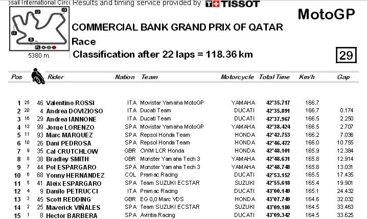 hasil race motogp Qatar 2015 1