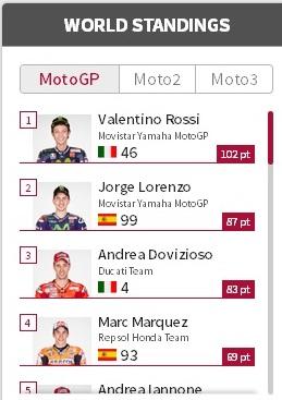 motogp world standing till fifth