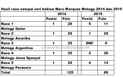 statistik Marquez motgp 2015 sampai seri 5