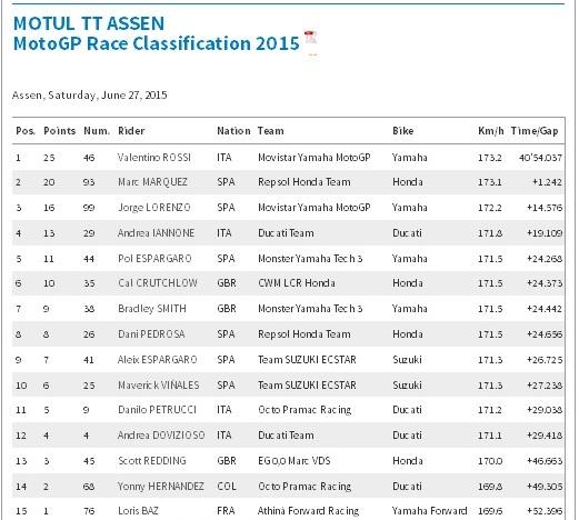 Hasil balapan motogp assen 2015