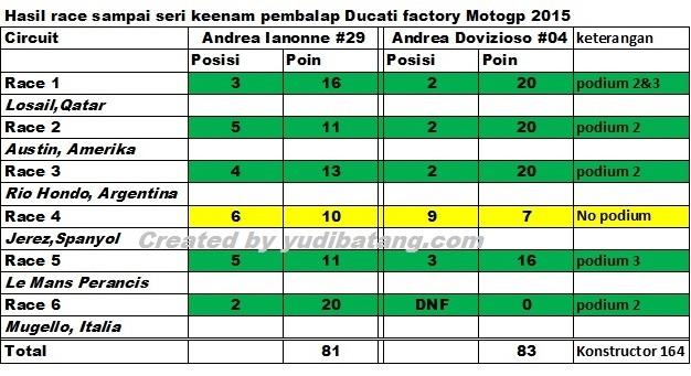 Hasil balapan tim Ducati sampai seri6 Motogp 2015