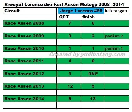 Lorenzo race at Assen 2008 till 2014
