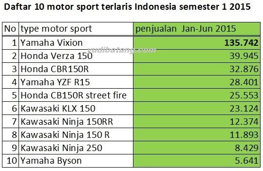 Data penjualan motor sport 2015