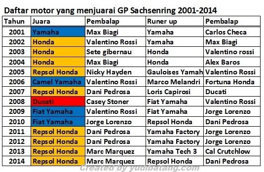 Pemenang sachsenring 2001 2014
