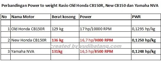 PWR New Honda CB150r dan Yamaha NVixion