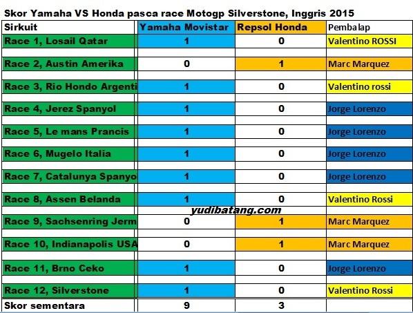 skor yamaha vs honda silverstone 2015