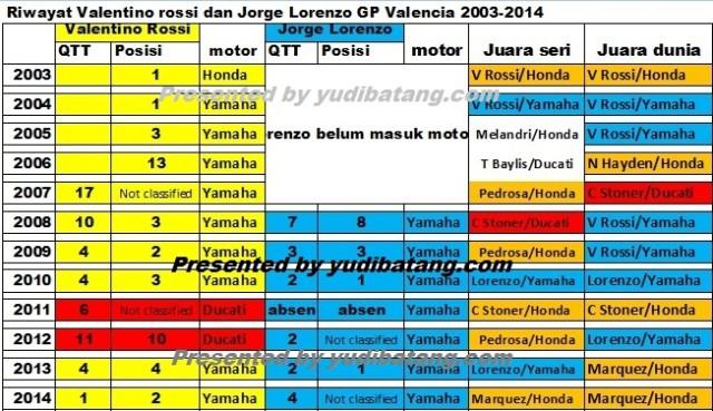 data rossi and lorenzo gp valencia yudibatang