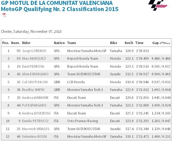 kualifikasi motogp Valencia 2015