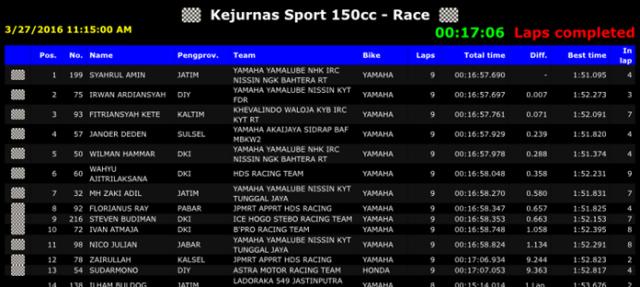 Hasil-Race-Sport-150cc-696x312