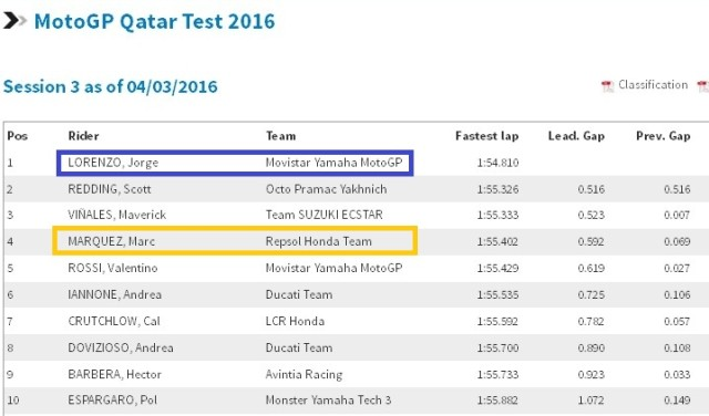 hasil tes pra musim Qatar motogp 2016
