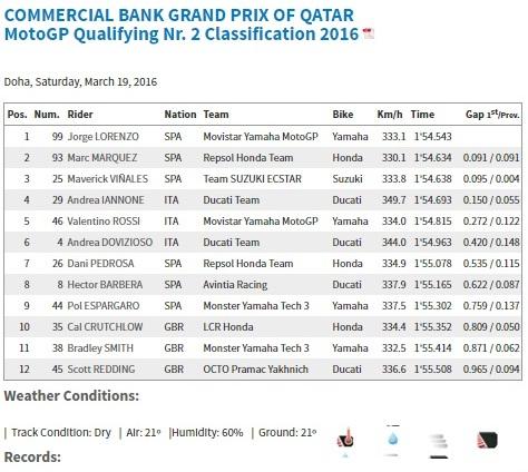 kualifikasi motogp qatar 2016