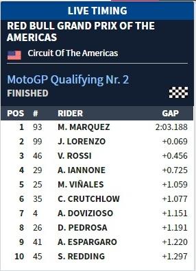 kualifikasi motogp amerika 2016