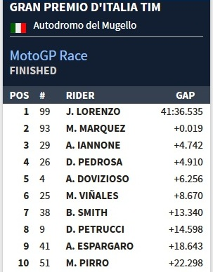 hasil balap motogp mugello itali 2016