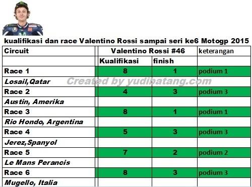 report Rossi