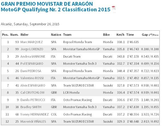 kualifikasi motogp aragon 2015 1