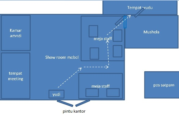lay out kantor pabrik horor