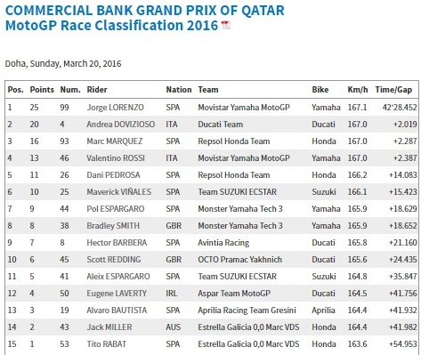 hasil lomba motogp qatar 2016
