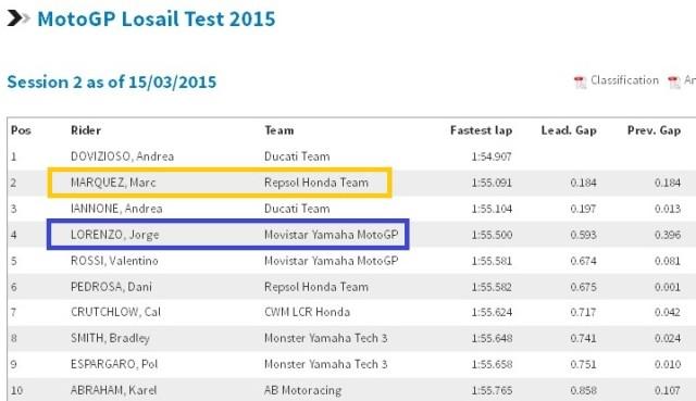 hasil tes pra musim Qatar motogp 2015