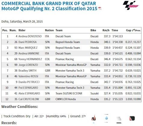 kualifikasi motogp qatar 2015