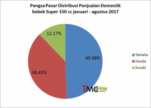 data penjualan mx king 2017